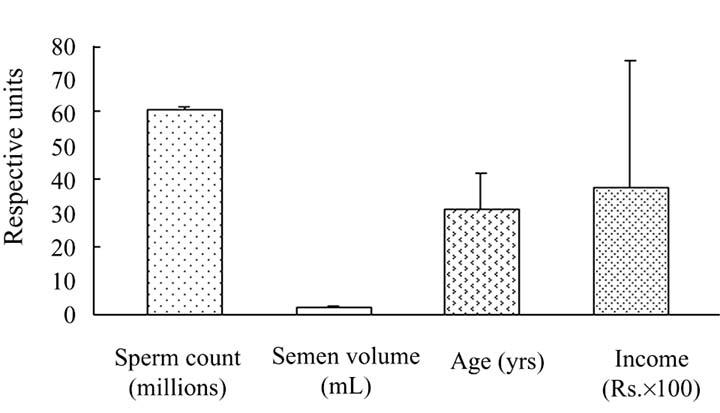 Average sperm age galleries
